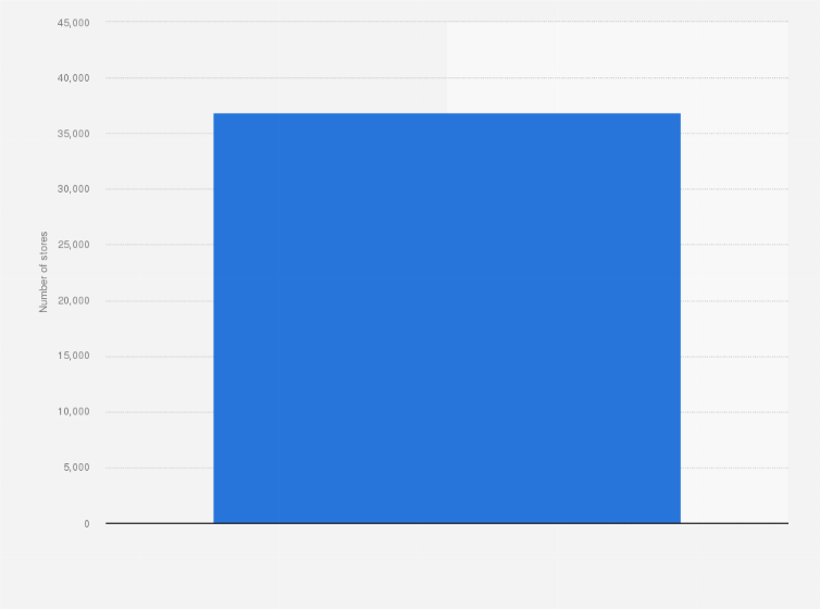 Number of Subway restaurants worldwide 2017 Statistic