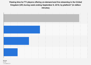 Viewing time for on-demand and live streaming TV players in the UK 2018, by platform