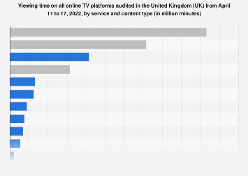 Online TV viewing time in the UK in March 2018, by player