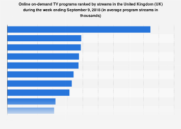 Most streamed online on-demand TV programs in the United Kingdom (UK) 2017