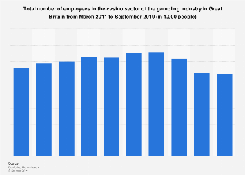 Number of employees in the casino industry Great Britain 2011-2016