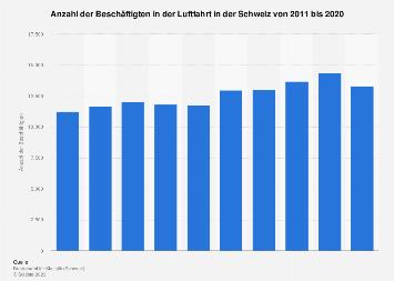 Beschäftigte in der Luftfahrt in der Schweiz bis 2017