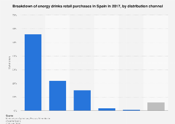 Market share of energy drinks by distribution channel in Spain 2016