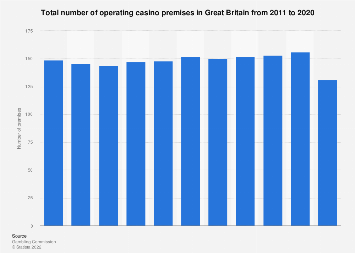 Number of operating casino premises in Great Britain 2011-2018