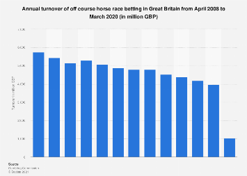 Annual turnover of horse race betting Great Britain 2008-2017