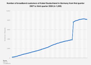 Number of broadband customers of Kabel Deutschland in Germany Q1 2007-Q1 2019
