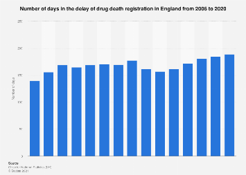 Delay in the registration of drug related deaths in England 2006-2016