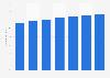 Globall mobile phone user penetration 2013-2019