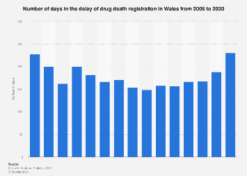 Delay in the registration of drug related deaths in Wales 2006-2016