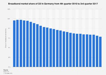 Broadband market share of O2 in Germany Q4 2010-Q3 2017