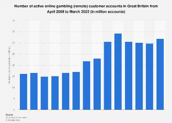 Online (remote) gambling customer accounts in Great Britain 2008-2016
