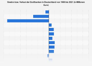 Gewinn und Verlust der Großbanken in Deutschland bis 2018