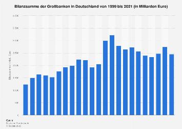 Bilanzsumme der Großbanken in Deutschland bis 2018