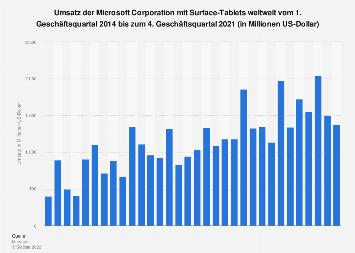 Umsatz von Microsoft mit Surface-Tablets nach Geschäftsquartalen bis Q1 2019