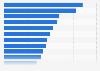 Umfrage unter Schweizer Jugendlichen zum Interesse am Tagesgeschehen 2016