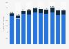 Zugänge von Wohnungen in der Schweiz bis 2016