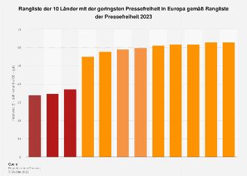 Top 10 Länder mit der geringsten Pressefreiheit in Europa 2018