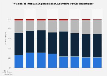 Umfrage unter Schweizer Jugendlichen zur Zukunftserwartung der Gesellschaft bis 2018