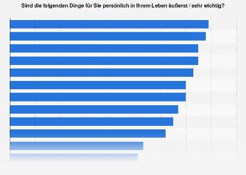 Umfrage unter Schweizer Jugendlichen zu wichtigen Dingen und Zielen im Leben 2018