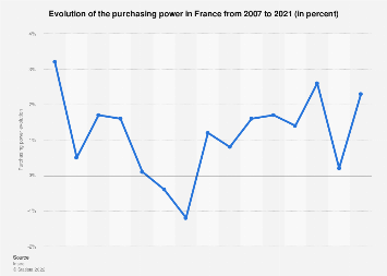 France: purchasing power variation 2007-2016