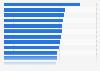Umfrage zum Vertrauen in ausgewählte Werbeformen in Nordamerika 2015