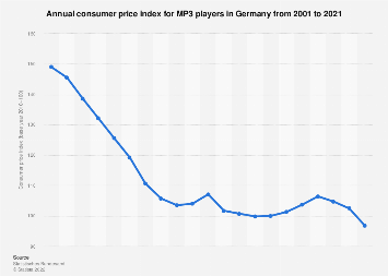Annual consumer price index for MP3 players  in Germany 2000-2018