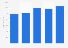 Umsatz von Plus in den Niederlanden bis 2017