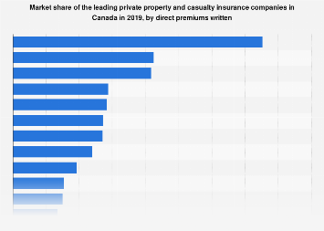 Market share of leading P/C insurers in Canada 2017, by direct premiums written