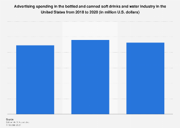 U.S. bottled and canned soft drinks and water ad spend 2010-2017
