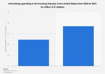 U S  trucking industry ad spend 2020   Statista