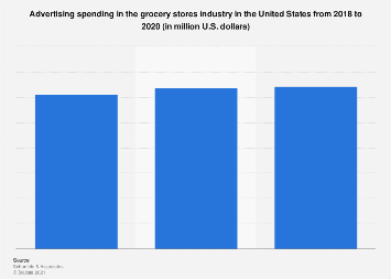 U.S. grocery stores ad spend 2018-2020
