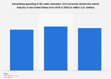 U.S. radio, television, and consumer electronics stores ad spend 2010-2017