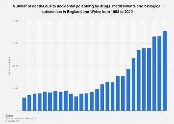 Death due to accidental drug poisoning in England and Wales 1993-2016