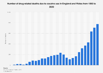 Death from cocaine use in England and Wales 1993-2018