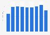 U.S. car rental  average fleet: Hertz Global Holdings 2012-2018