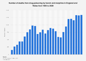 Death from drug poisoning by heroin and morphine in England and Wales 1993-2016
