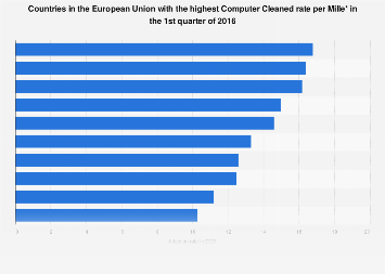 Malware: EU countries with the highest computer cleaned rates 2016, by country
