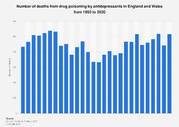 Death from drug poisoning by antidepressants in England and Wales 1993-2016
