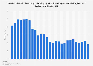 Death from drug poisoning by tricyclic antidepressants in England and Wales 1993-2016