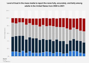 Perceived objectivity of mass media in the U.S. 2000-2018