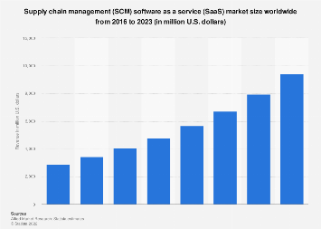 Supply chain management SaaS market worldwide 2012-2018