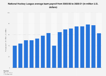 Average player expenses of National Hockey League  teams 2005-2017