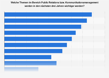 Umfrage zu den wichtigsten Themen für die Unternehmenskommunikation in Europa 2018