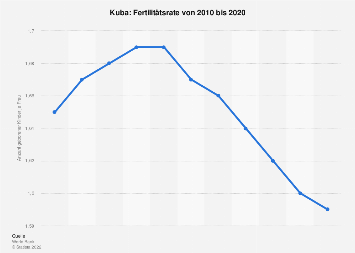 Fertilitätsrate in Kuba bis 2015