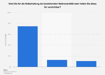 Umfrage zur Beibehaltung der bestehenden Netzneutralität in Deutschland 2015