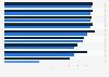 Umfrage zum Einsatz von Kommunikationsmaßnahmen in deutschen Unternehmen 2015