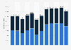 Refined lead production United Kingdom (UK) 2009-2014