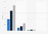 Umsatz von Expedia Inc. weltweit nach Segment bis 2016