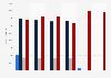 Manganese consumption in the United Kingdom (UK) 2009-2014
