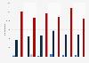 Mica import value United Kingdom (UK) 2009-2014